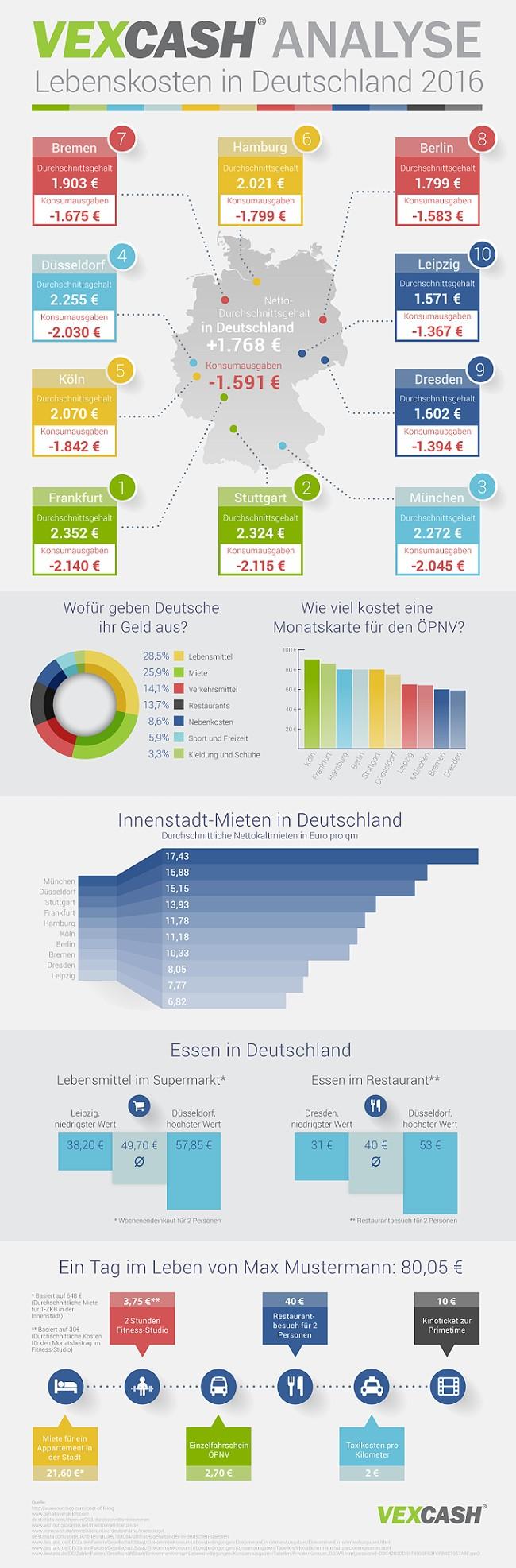 Übersicht über Lebenshaltungskosten in Frankfurt am Main